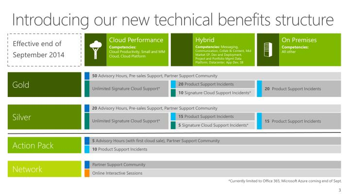 Introducing our new technical benefits structure