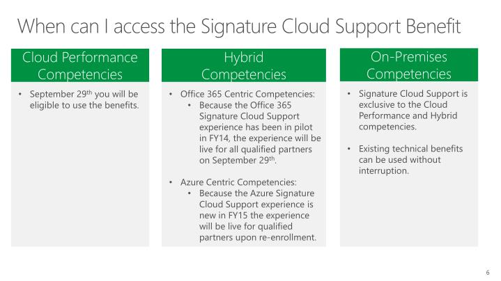 When can I access the Signature Cloud Support Benefit