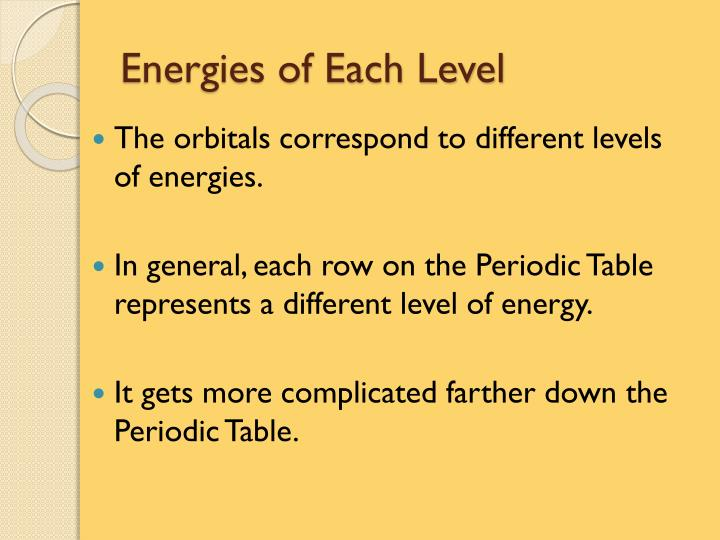 Energies of Each Level