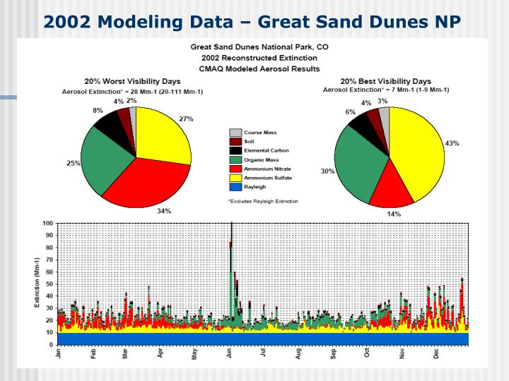 2002 Modeling Data – Great Sand Dunes NP