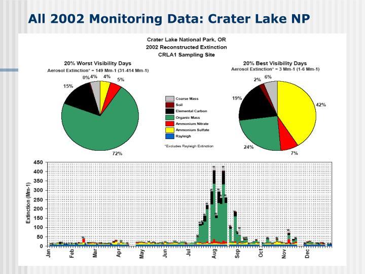 All 2002 Monitoring Data: Crater Lake NP