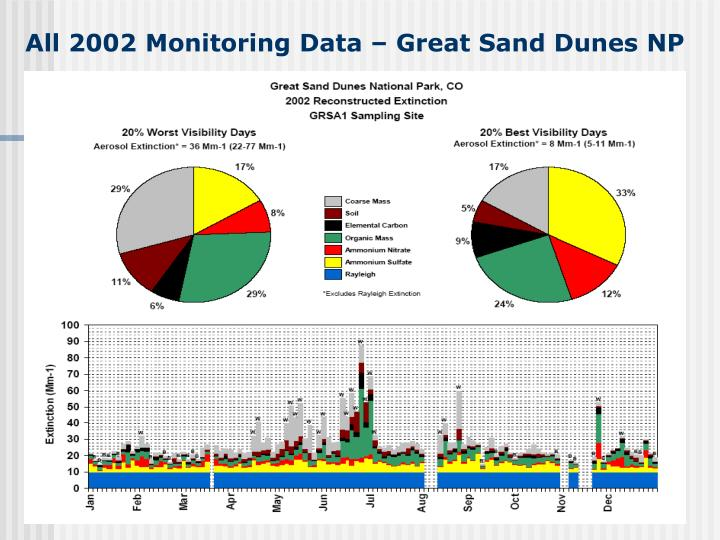 All 2002 Monitoring Data – Great Sand Dunes NP