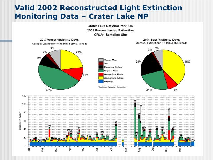 Valid 2002 Reconstructed Light Extinction Monitoring Data – Crater Lake NP