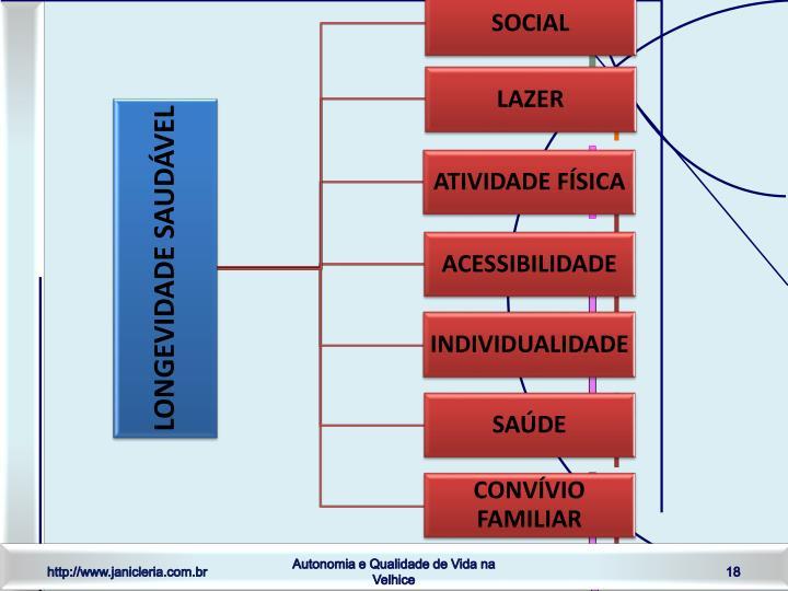 Autonomia e Qualidade de Vida na Velhice