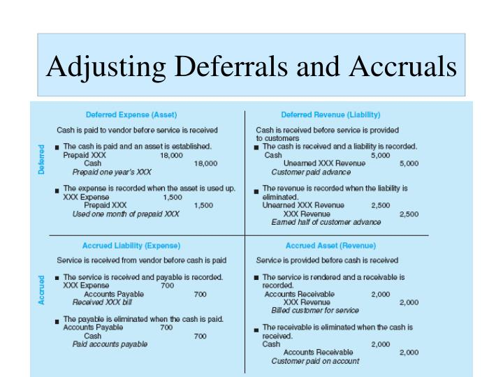 Adjusting Deferrals and Accruals