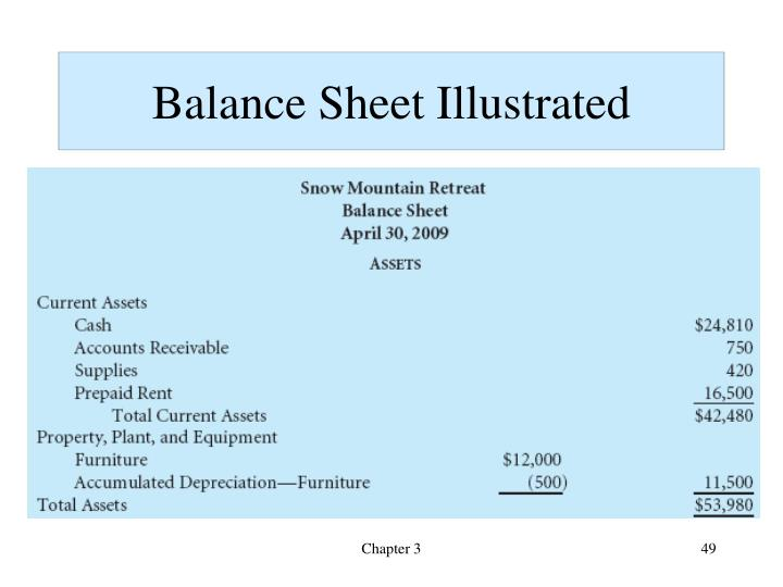 Balance Sheet Illustrated