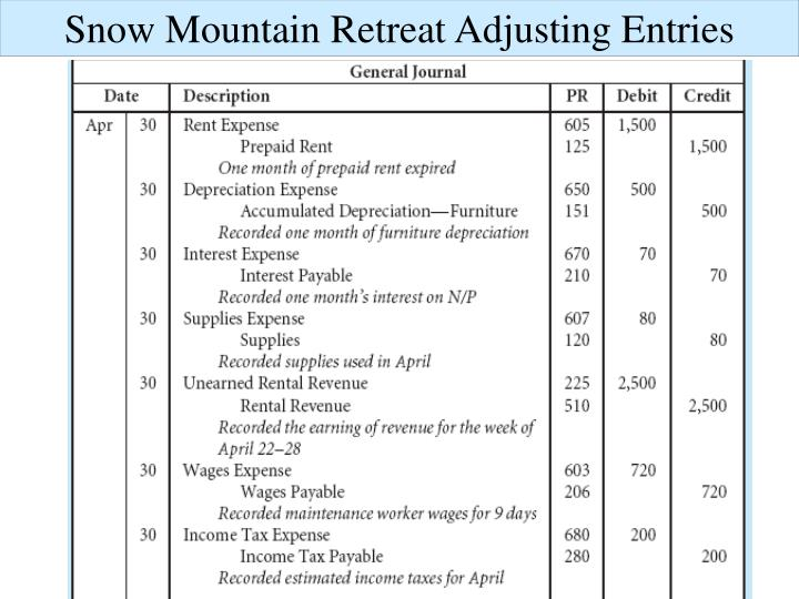 Snow Mountain Retreat Adjusting Entries