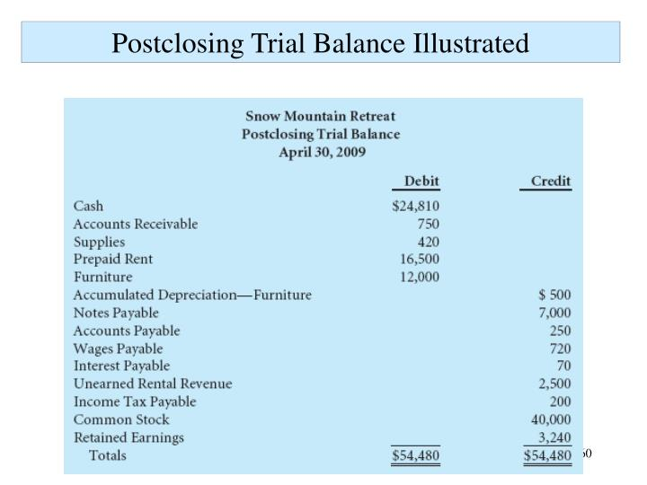 Postclosing Trial Balance Illustrated