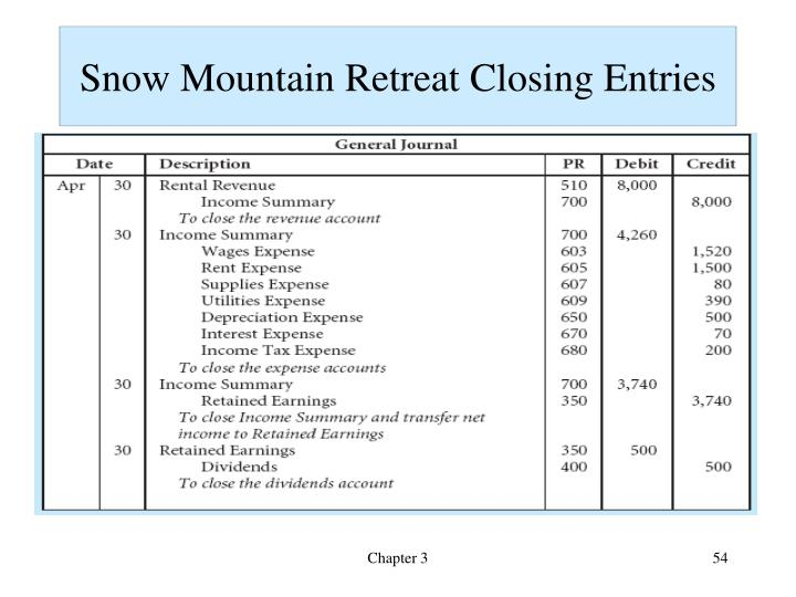 Snow Mountain Retreat Closing Entries
