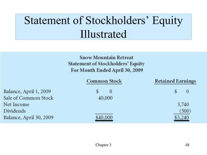 Statement of Stockholders' Equity Illustrated