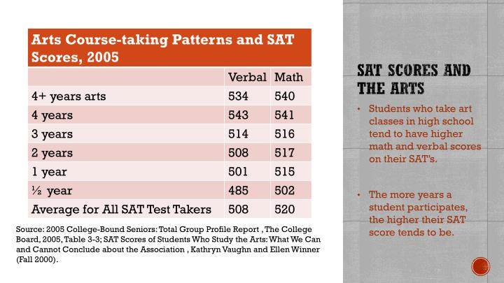 SAT Scores and the Arts