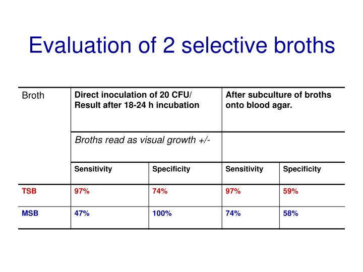 Evaluation of 2 selective broths