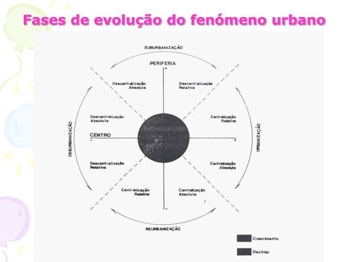 Fases de evolução do fenómeno urbano