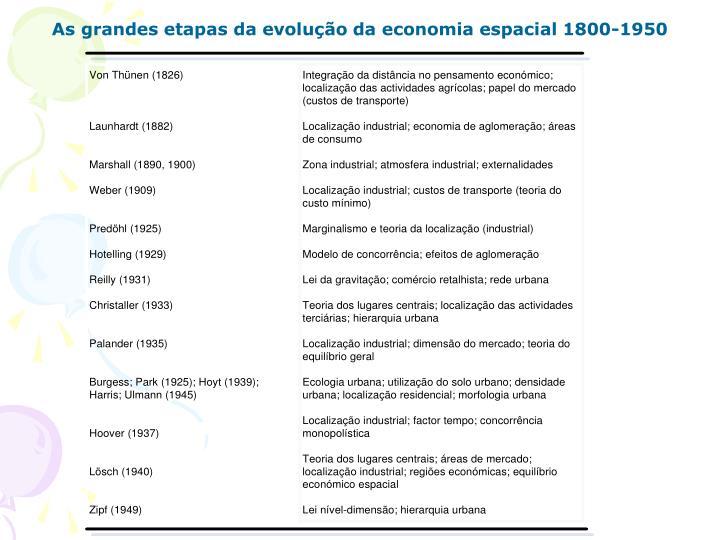 As grandes etapas da evolução da economia espacial 1800-1950