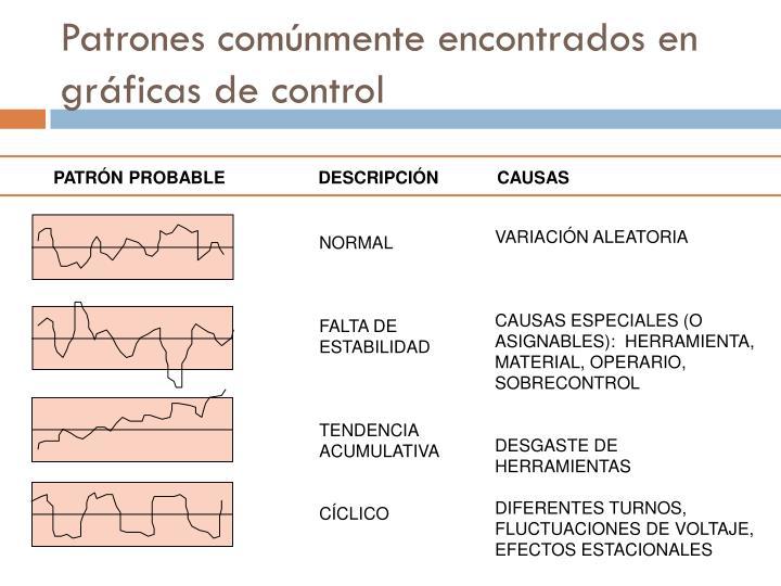 Patrones comúnmente encontrados en gráficas de control