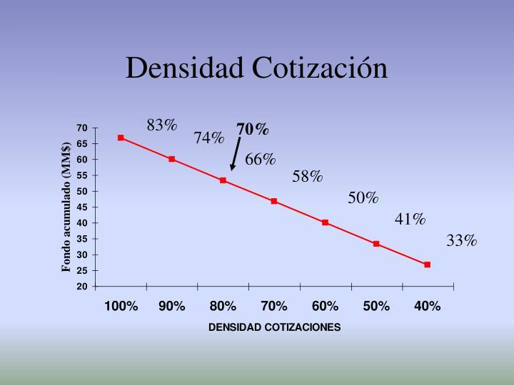 Densidad Cotización