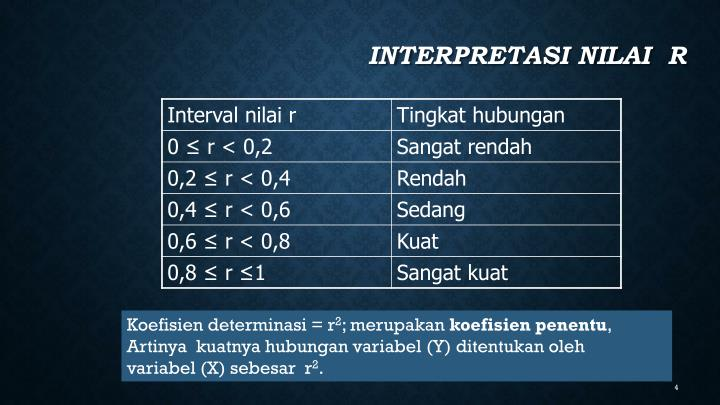 Interpretasi nilai  r