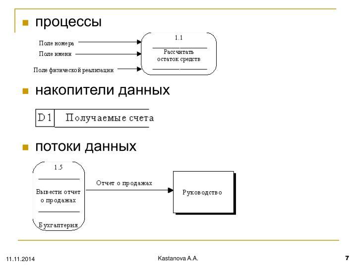 процессы