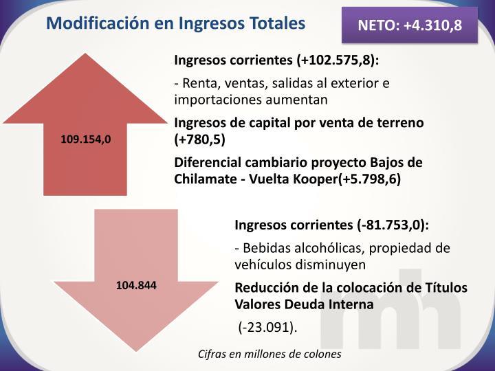 NETO: +4.310,8