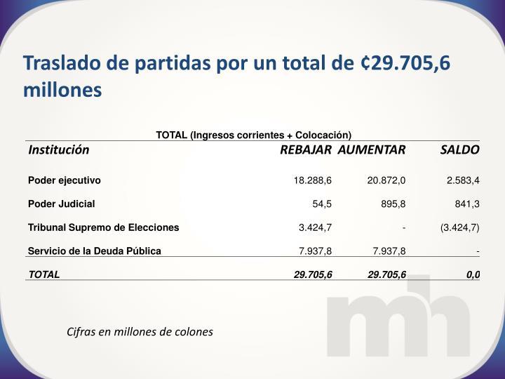 Traslado de partidas por un total de ¢29.705,6 millones
