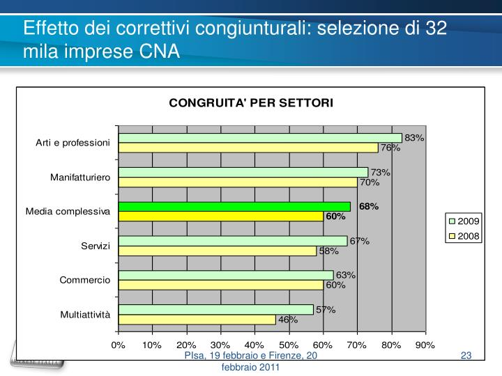Effetto dei correttivi congiunturali: selezione di 32 mila imprese CNA