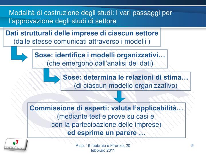 Modalità di costruzione degli studi: I vari passaggi per l'approvazione degli studi di settore