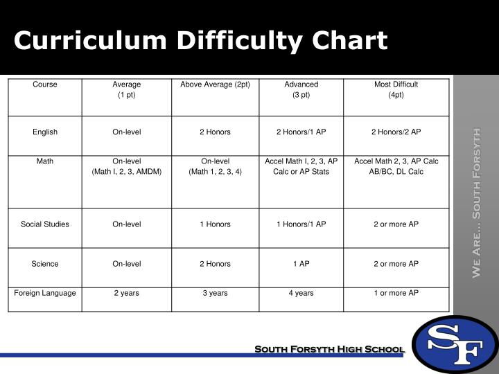 Curriculum Difficulty Chart