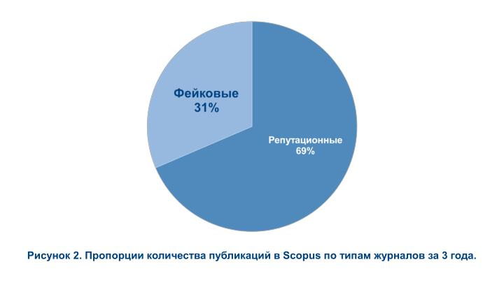 2.     Scopus     3 .