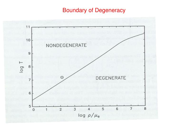 Boundary of Degeneracy