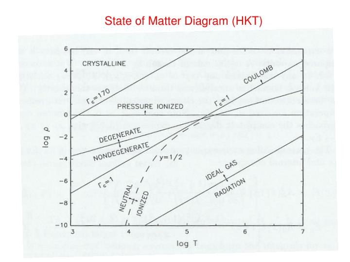 State of Matter Diagram (HKT)