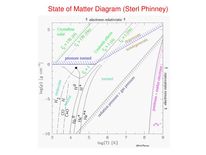 State of Matter Diagram (Sterl Phinney)