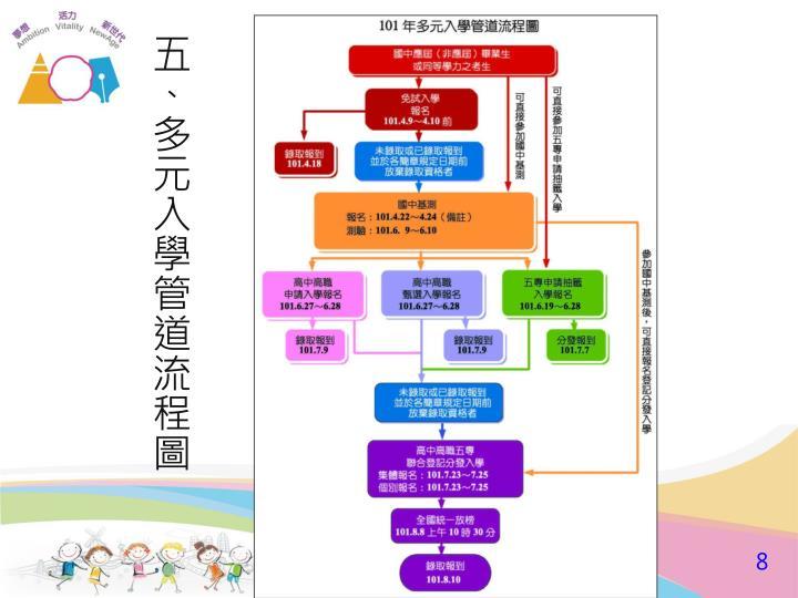 五、多元入學管道流程圖