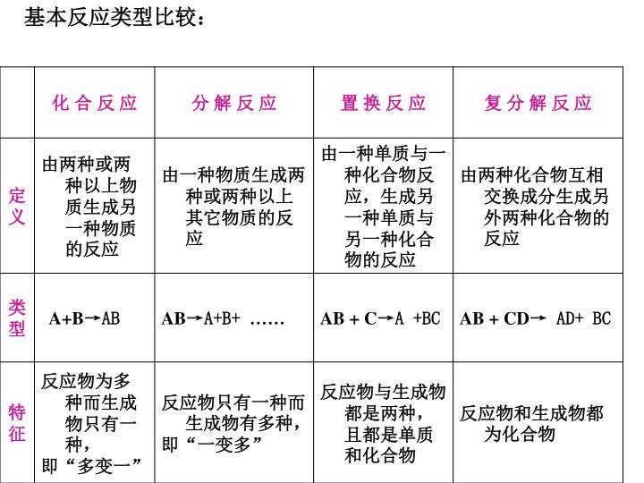 基本反应类型比较: