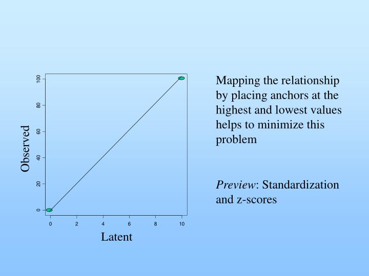 Mapping the relationship by placing anchors at the highest and lowest values helps to minimize this problem