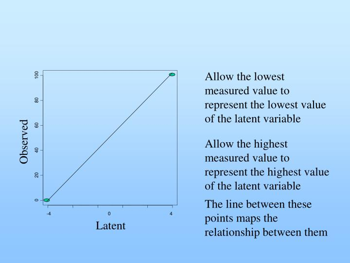 Allow the lowest measured value to represent the lowest value of the latent variable