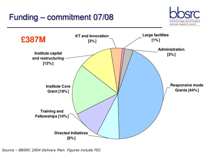 Funding – commitment 07/08