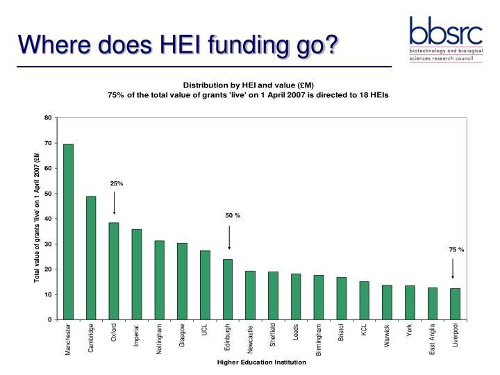 Where does HEI funding go?