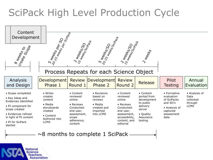 SciPack High Level Production Cycle