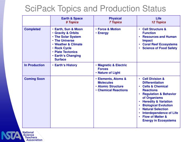 SciPack Topics and Production Status