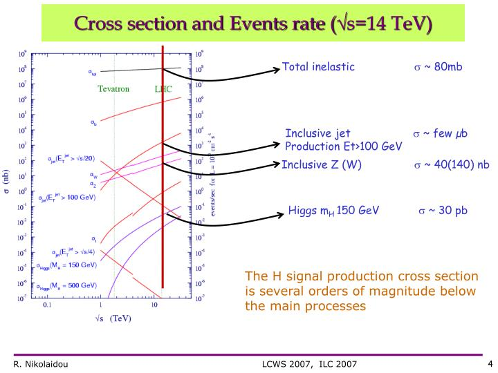 Cross section and Events rate (