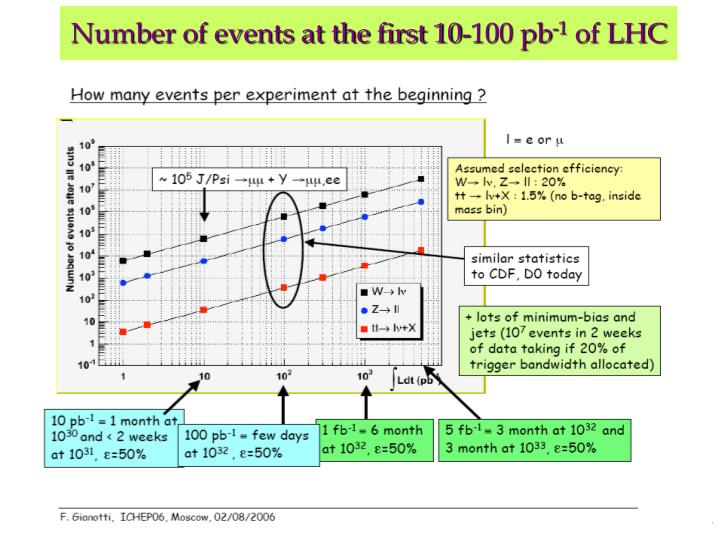 Number of events at the first 10-100 pb