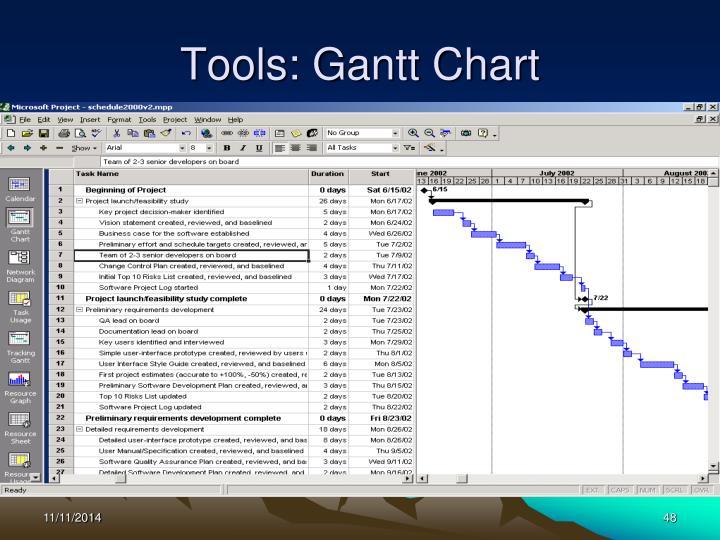 Tools: Gantt Chart