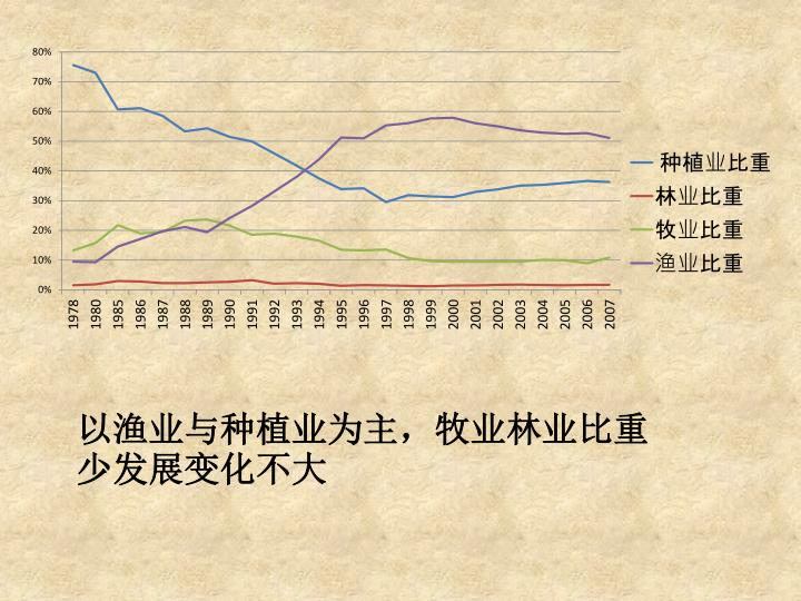 以渔业与种植业为主,牧业林业比重少发展变化不大