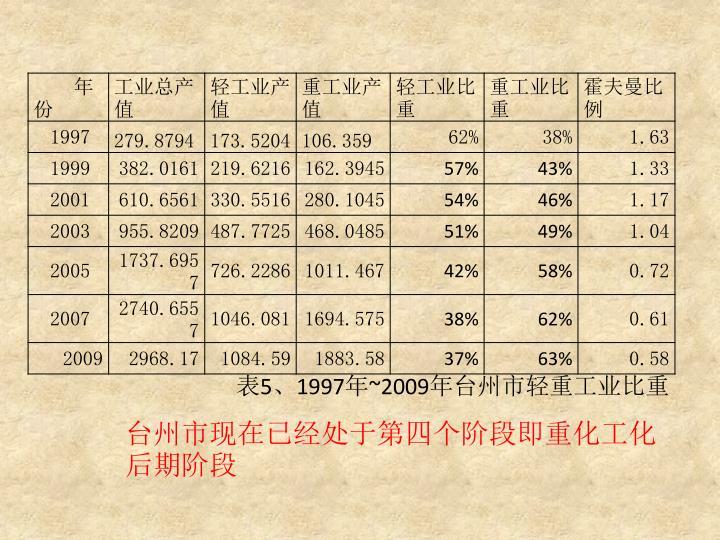 台州市现在已经处于第四个阶段即重化工化后期阶段