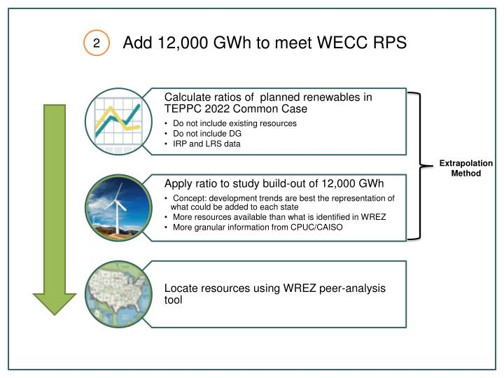 Add 12,000 GWh to meet WECC RPS