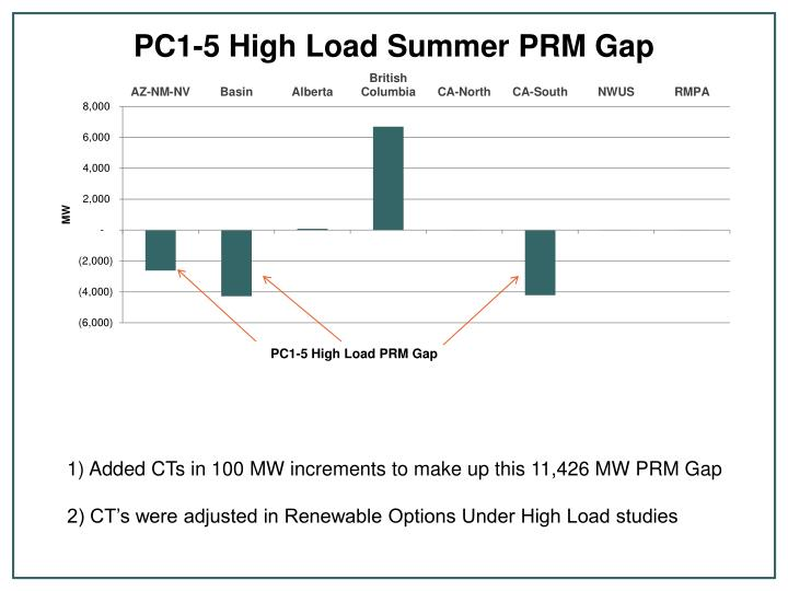 PC1-5 High Load PRM Gap