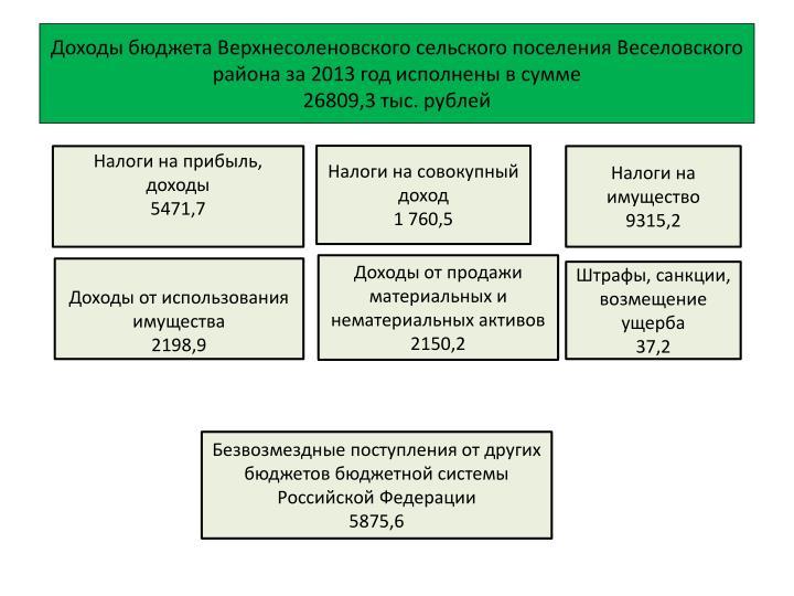 Доходы бюджета Верхнесоленовского сельского поселения Веселовского района за 2013 год исполнены в сумме