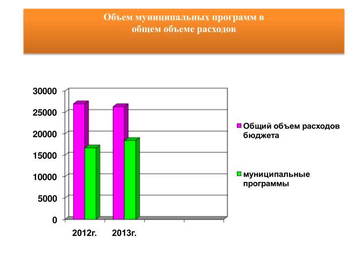 Объем муниципальных программ в