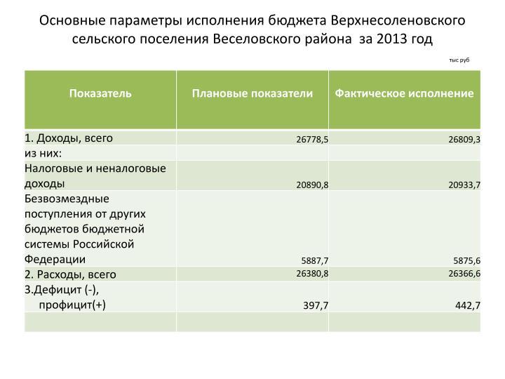Основные параметры исполнения бюджета Верхнесоленовского сельского поселения Веселовского района  за 2013 год