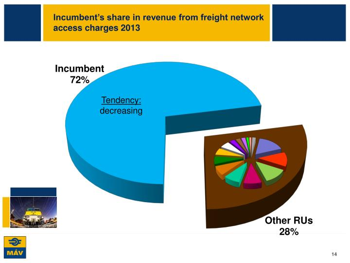 Incumbent's share in revenue from freight network access charges 2013